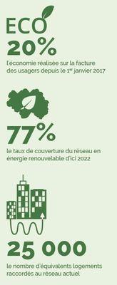 energie-positive-le-reseau-de-chaleur-se-met-au-vert-image-1